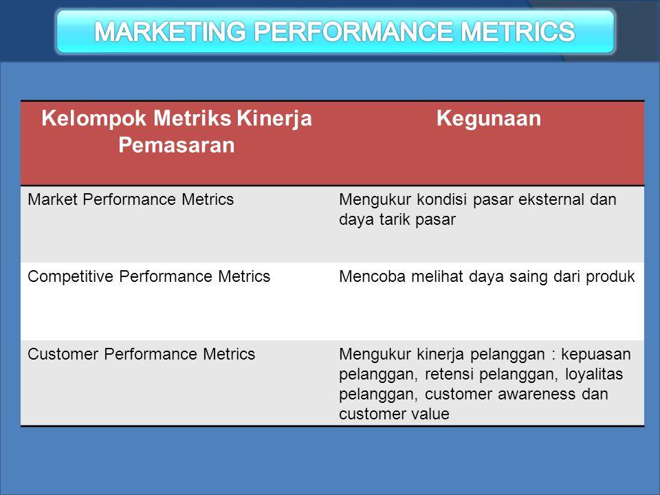 Kelompok Metriks Kinerja Pemasaran Kegunaan Market Performance MetricsMengukur kondisi pasar eksternal dan daya tarik pasar Competitive Performance Me