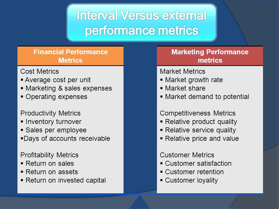 Financial Performance Metrics Cost Metrics  Average cost per unit  Marketing & sales expenses  Operating expenses Productivity Metrics  Inventory