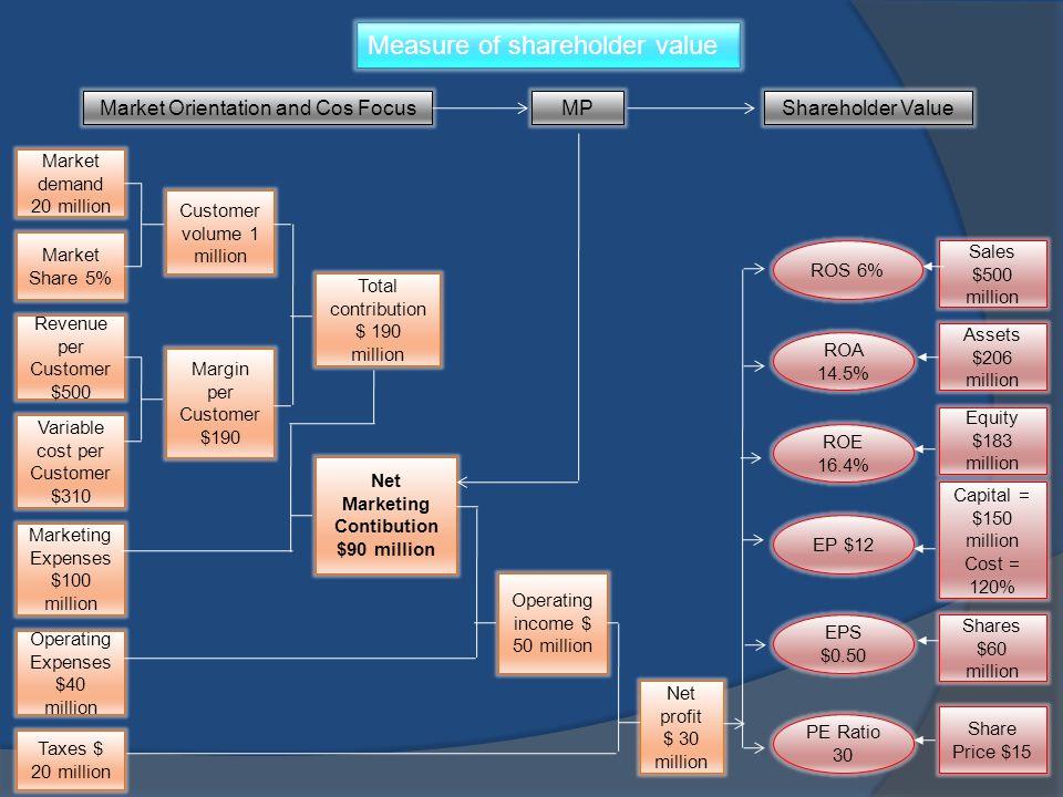 Measure of shareholder value Market demand 20 million Market Share 5% Revenue per Customer $500 Variable cost per Customer $310 Marketing Expenses $10