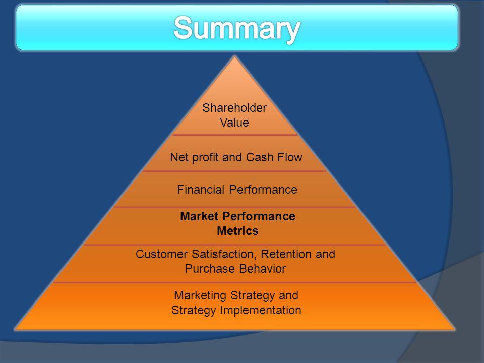 Shareholder Value Net profit and Cash Flow Financial Performance Market Performance Metrics Customer Satisfaction, Retention and Purchase Behavior Mar