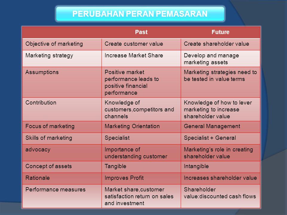 PERUBAHAN PERAN PEMASARAN PastFuture Objective of marketingCreate customer valueCreate shareholder value Marketing strategyIncrease Market ShareDevelo