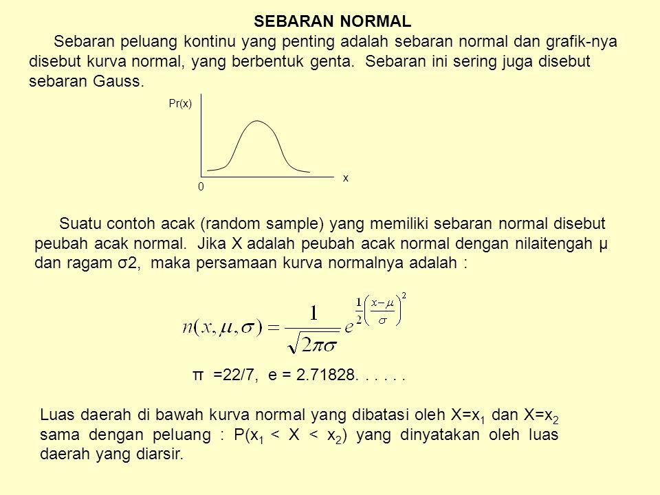 Pr(x) 0 x SEBARAN NORMAL Sebaran peluang kontinu yang penting adalah sebaran normal dan grafik-nya disebut kurva normal, yang berbentuk genta.