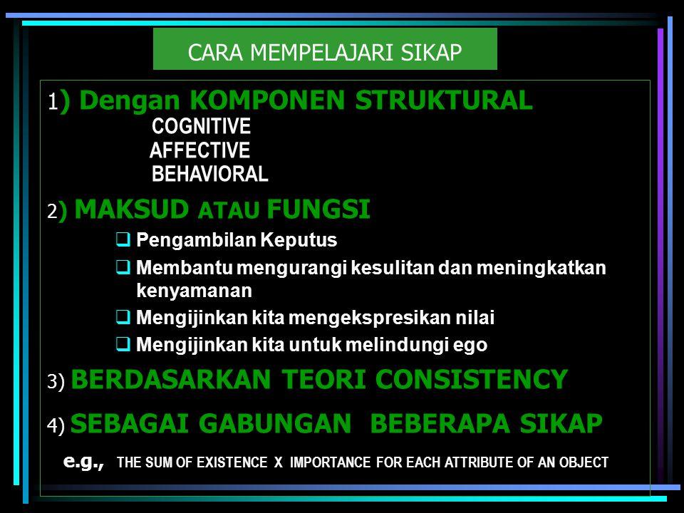 CARA MEMPELAJARI SIKAP 1 ) Dengan KOMPONEN STRUKTURAL COGNITIVE AFFECTIVE BEHAVIORAL 2 ) MAKSUD ATAU FUNGSI  Pengambilan Keputus  Membantu mengurangi kesulitan dan meningkatkan kenyamanan  Mengijinkan kita mengekspresikan nilai  Mengijinkan kita untuk melindungi ego 3) BERDASARKAN TEORI CONSISTENCY 4) SEBAGAI GABUNGAN BEBERAPA SIKAP e.g., THE SUM OF EXISTENCE X IMPORTANCE FOR EACH ATTRIBUTE OF AN OBJECT