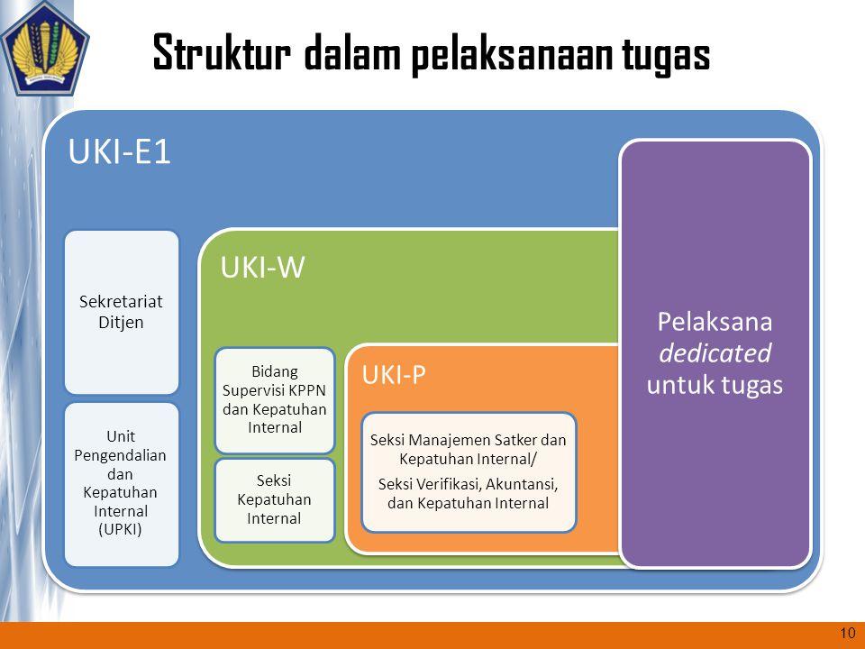 Struktur dalam pelaksanaan tugas UKI-E1 Sekretariat Ditjen Unit Pengendalian dan Kepatuhan Internal (UPKI) UKI-W Bidang Supervisi KPPN dan Kepatuhan I