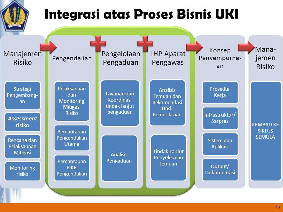 Integrasi atas Proses Bisnis UKI Manajemen Risiko Strategi Pengembang- an Assessment risiko Rencana dan Pelaksanaan Mitigasi Monitoring risiko Pengend