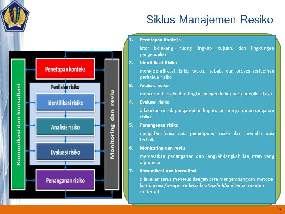 1.Penetapan Konteks latar belakang, ruang lingkup, tujuan, dan lingkungan pengendalian 2.Identifikasi Risiko mengidentifikasi risiko, waktu, sebab, da