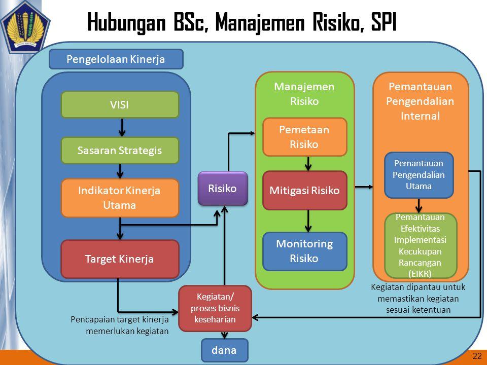 Manajemen Risiko Hubungan BSc, Manajemen Risiko, SPI Pengelolaan Kinerja Indikator Kinerja Utama Target Kinerja Pemantauan Pengendalian Internal Peman