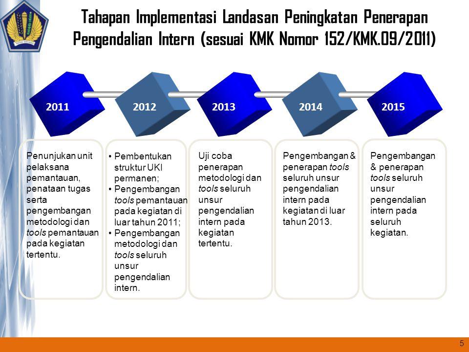 Tahapan Implementasi Landasan Peningkatan Penerapan Pengendalian Intern (sesuai KMK Nomor 152/KMK.09/2011) 2011201220132014 Penunjukan unit pelaksana