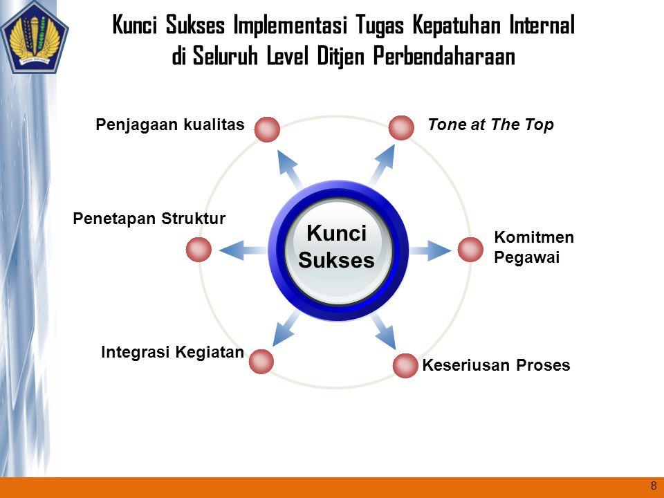 Kunci Sukses Implementasi Tugas Kepatuhan Internal di Seluruh Level Ditjen Perbendaharaan Kunci Sukses Tone at The TopPenjagaan kualitas Komitmen Pega