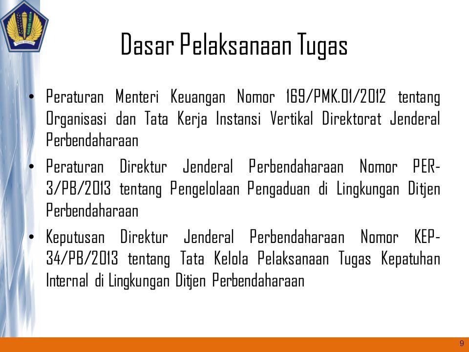 Dasar Pelaksanaan Tugas Peraturan Menteri Keuangan Nomor 169/PMK.01/2012 tentang Organisasi dan Tata Kerja Instansi Vertikal Direktorat Jenderal Perbe