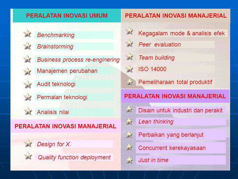 PERALATAN INOVASI UMUMPERALATAN INOVASI MANAJERIAL Benchmarking Brainstorming Business process re-enginering Manajemen perubahan Audit teknologi Permalan teknologi Analisis nilai Kegagalam mode & analisis efek Peer evaluation Team building ISO 14000 Pemeliharaan total produktif PERALATAN INOVASI MANAJERIAL Disain untuk industri dan perakit Lean thinking Perbaikan yang berlanjut Concurrent kerekayasaan Just in time Design for X Quality function deployment