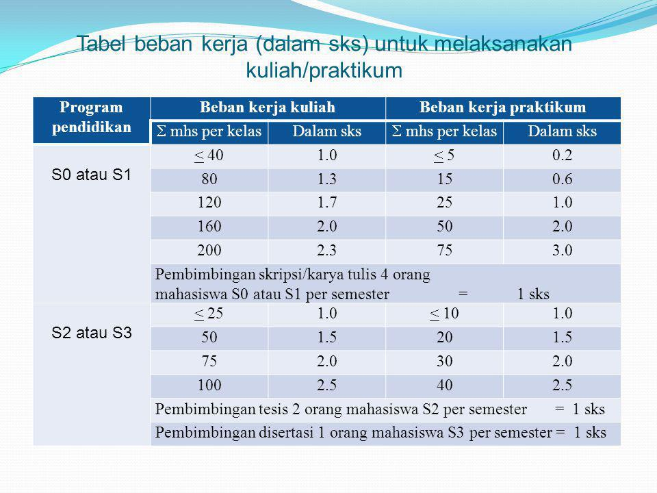 Tabel beban kerja (dalam sks) untuk melaksanakan kuliah/praktikum Program pendidikan Beban kerja kuliahBeban kerja praktikum  mhs per kelas Dalam sks