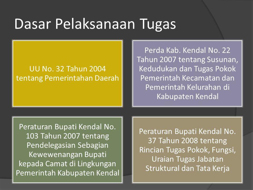 Dasar Pelaksanaan Tugas UU No.32 Tahun 2004 tentang Pemerintahan Daerah Perda Kab.