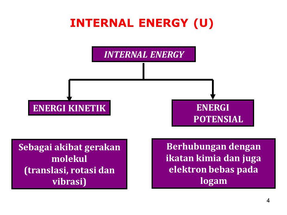 INTERNAL ENERGY (U) 44 INTERNAL ENERGY ENERGI KINETIK Sebagai akibat gerakan molekul (translasi, rotasi dan vibrasi) ENERGI POTENSIAL Berhubungan deng