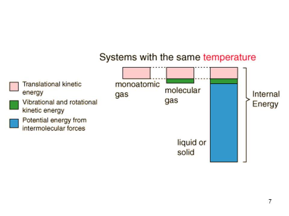 18 Definisi dari kapasitas panas KAPASITAS PANAS PADA V KONSTAN Untuk sistem tertutup yang mengalami proses pada V konstan: dU = C V dT (V konstan) (V konstan) Untuk proses dengan V konstan  Q =  U (V konstan) (2.10) (2.11) (2.12)