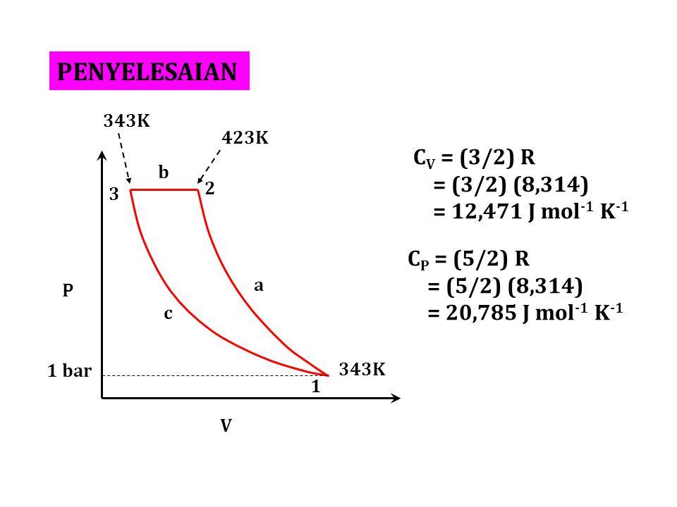 PENYELESAIAN P V 1 2 3 a b c 343K 423K C V = (3/2) R = (3/2) (8,314) = 12,471 J mol -1 K -1 C P = (5/2) R = (5/2) (8,314) = 20,785 J mol -1 K -1 1 bar