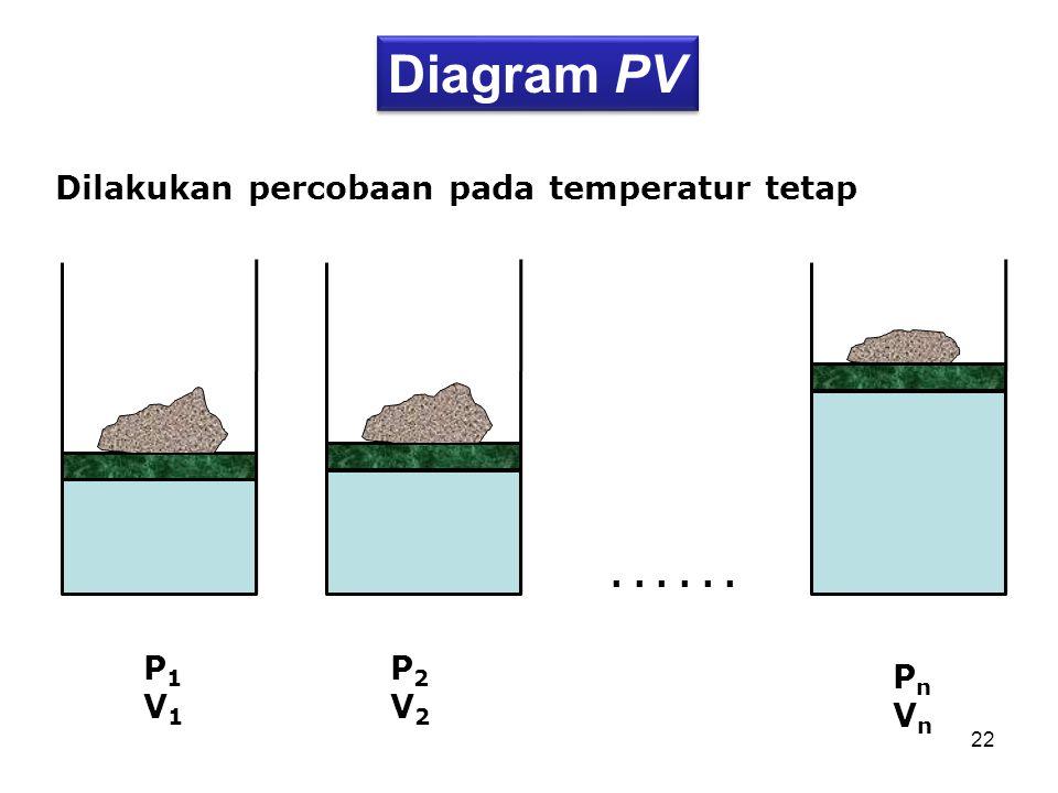 22... P1V1P1V1 P2V2P2V2 PnVnPnVn Diagram PV Dilakukan percobaan pada temperatur tetap
