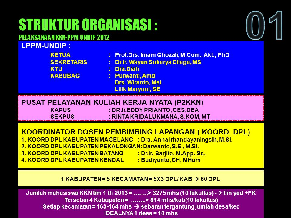 LPPM-UNDIP : KETUA : Prof.Drs. Imam Ghozali, M.Com., Akt., PhD SEKRETARIS : Dr.Ir. Wayan Sukarya Dilaga, MS KTU: Dra.Diah KASUBAG: Purwanti, Amd Drs.