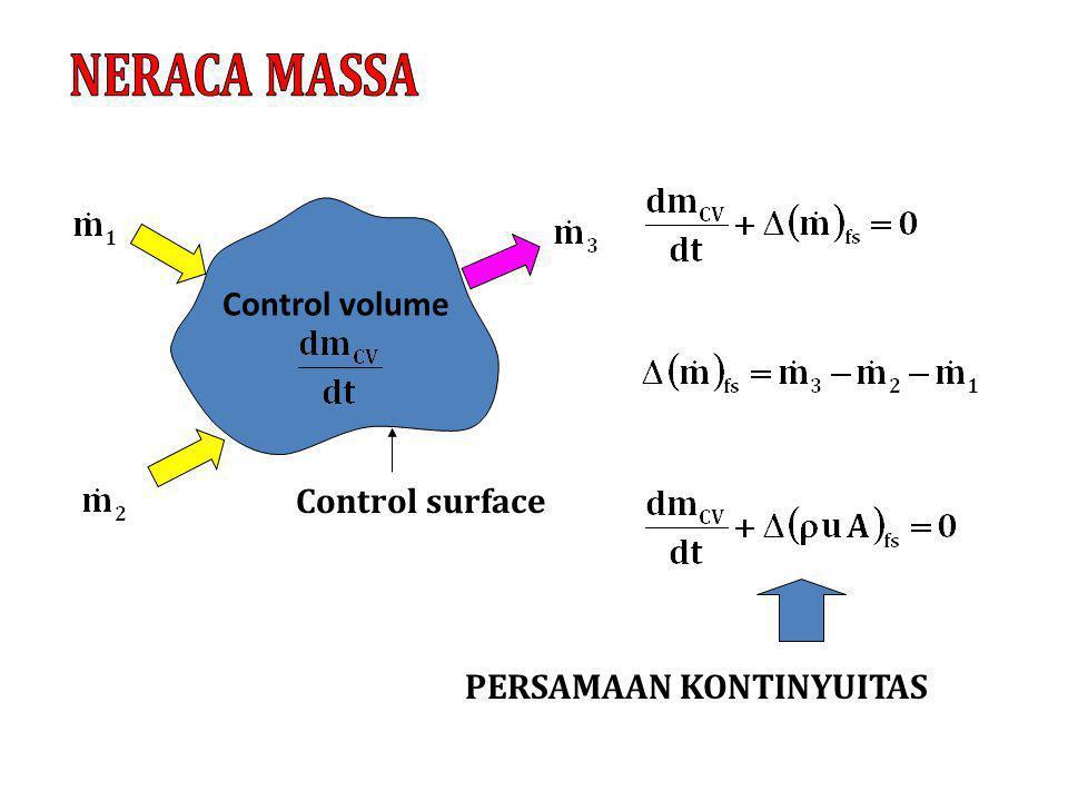 Control volume Control surface PERSAMAAN KONTINYUITAS