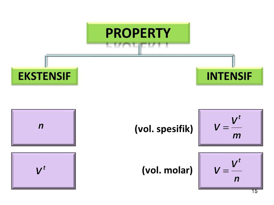 EKSTENSIF INTENSIF (vol. spesifik) (vol. molar) 15