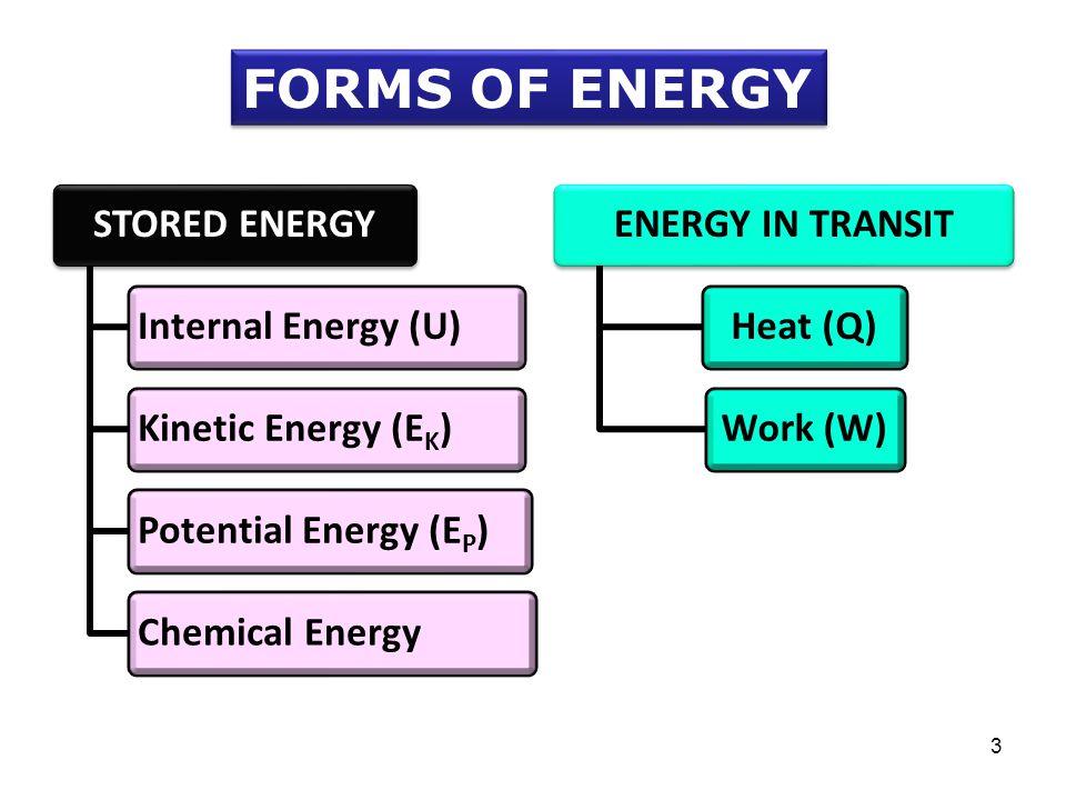 STORED ENERGYInternal Energy (U)Kinetic Energy (EK)Potential Energy (EP)Chemical EnergyENERGY IN TRANSITHeat (Q)Work (W) FORMS OF ENERGY 3