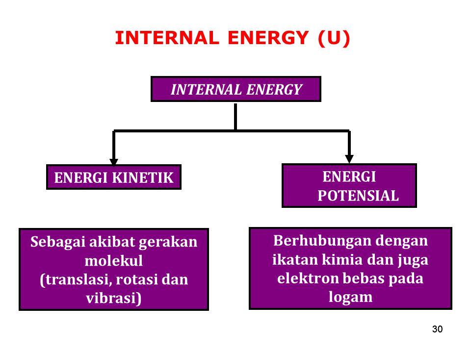 30 INTERNAL ENERGY (U) 30 INTERNAL ENERGY ENERGI KINETIK Sebagai akibat gerakan molekul (translasi, rotasi dan vibrasi) ENERGI POTENSIAL Berhubungan d
