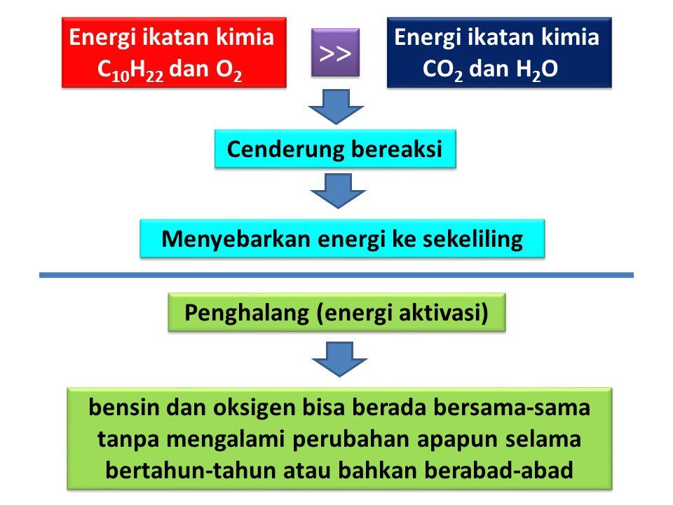 C 10 H 22 + 10½ O 2  5 CO 2 + 11 H 2 O REAKSI PEMBAKARAN BENSIN Energi ikatan kimia C 10 H 22 dan O 2 Energi ikatan kimia CO 2 dan H 2 O Cenderung be
