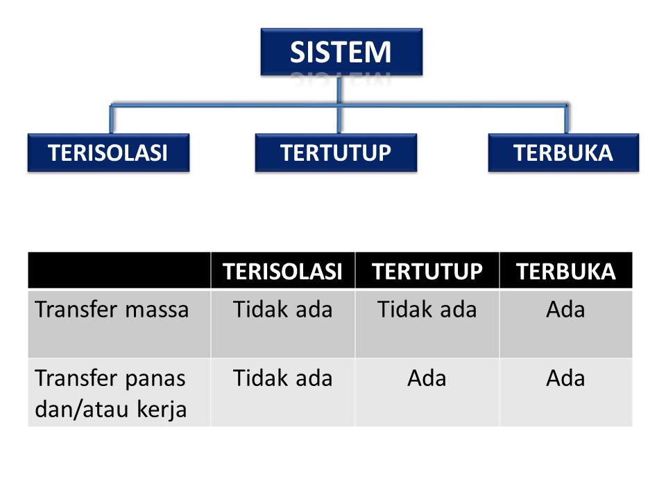 Termos air sebagai salah satu contoh sistem yang mendekati sistem terisolasi