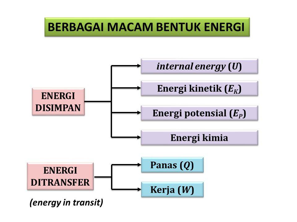 HUKUM PERTAMA TERMODINAMIKA Energi tidak dapat diciptakan atau dimusnahkan; energi hanya berubah dari satu bentuk ke bentuk lainnya Jika satu bentuk energi hilang, maka dalam waktu yang sama akan muncul dalam bentuk yang lain.