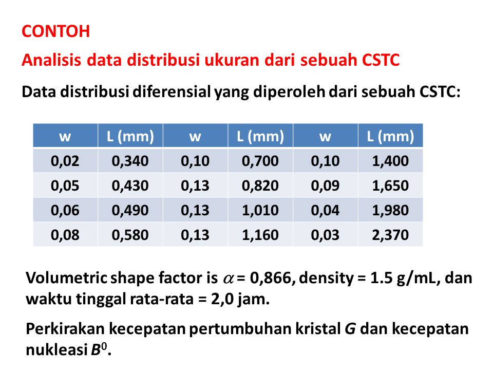 CONTOH Analisis data distribusi ukuran dari sebuah CSTC Data distribusi diferensial yang diperoleh dari sebuah CSTC: wL (mm)w w 0,020,3400,100,7000,101,400 0,050,4300,130,8200,091,650 0,060,4900,131,0100,041,980 0,080,5800,131,1600,032,370 Volumetric shape factor is  = 0,866, density = 1.5 g/mL, dan waktu tinggal rata-rata = 2,0 jam.