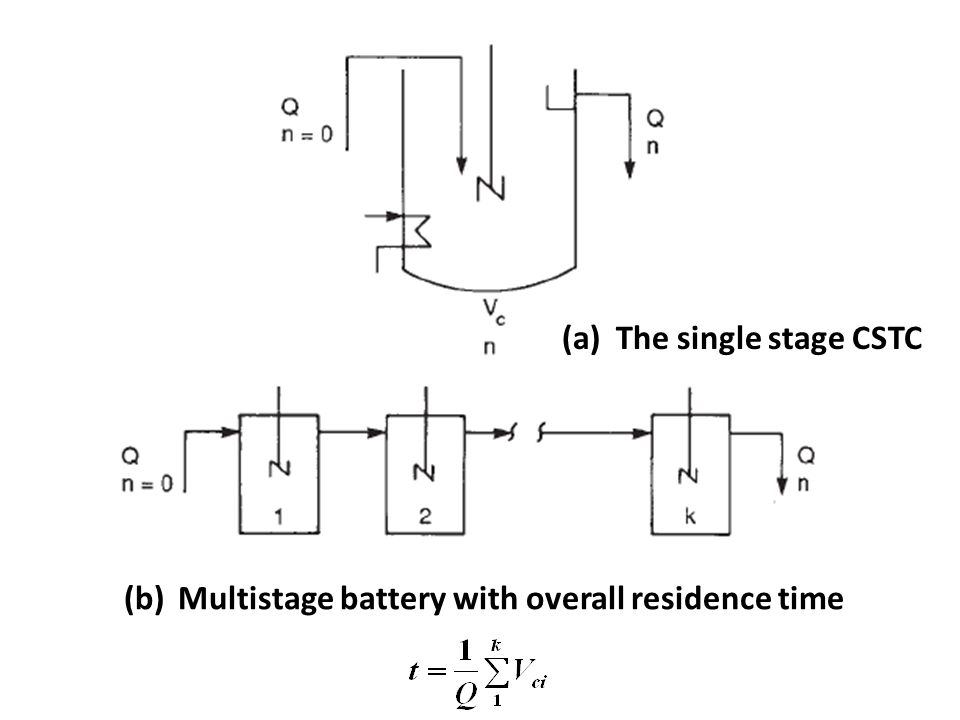 (b)Multistage battery with overall residence time (a)The single stage CSTC