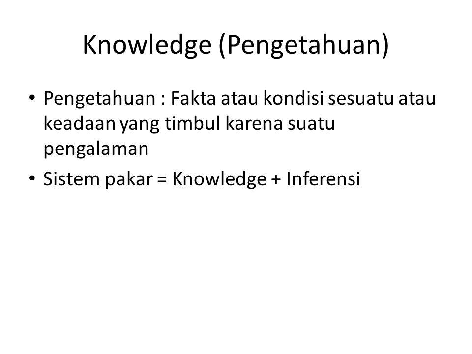 Knowledge (Pengetahuan) Pengetahuan : Fakta atau kondisi sesuatu atau keadaan yang timbul karena suatu pengalaman Sistem pakar = Knowledge + Inferensi