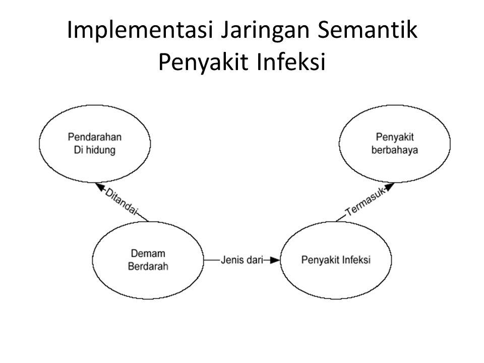 Sistem Produksi Pengetahuan dalam sistem produksi di representasikan oleh himpunan kaidah : JIKA [kondisi] MAKA [aksi] JIKA [antecedent] MAKA [konsekuen] JIKA[premis] MAKA [konklusi]