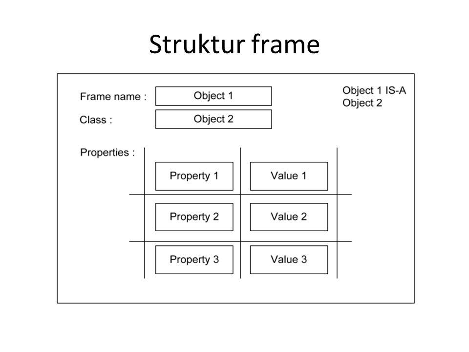 Elemen Dasar Frame Slot: merupakan kumpulan atribut atau properti yang menjelaskan objek yang direpresentasikan oleh frame Subslot : menjelaskan pengetahuan atau prosedur dari atribut pada slot