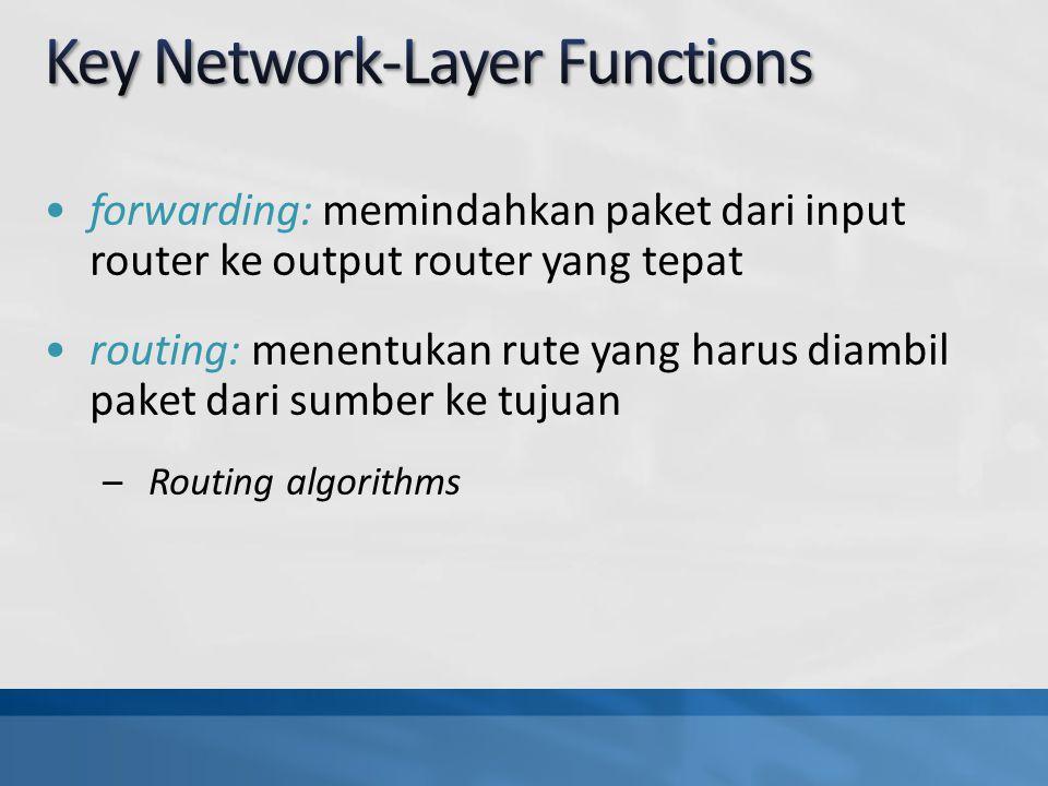 forwarding: memindahkan paket dari input router ke output router yang tepat routing: menentukan rute yang harus diambil paket dari sumber ke tujuan –Routing algorithms