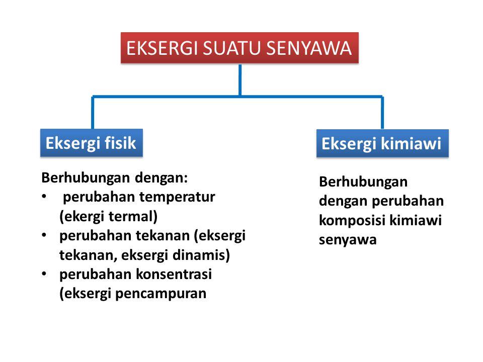 EKSERGI SUATU SENYAWA Eksergi fisik Eksergi kimiawi Berhubungan dengan: perubahan temperatur (ekergi termal) perubahan tekanan (eksergi tekanan, eksergi dinamis) perubahan konsentrasi (eksergi pencampuran Berhubungan dengan perubahan komposisi kimiawi senyawa