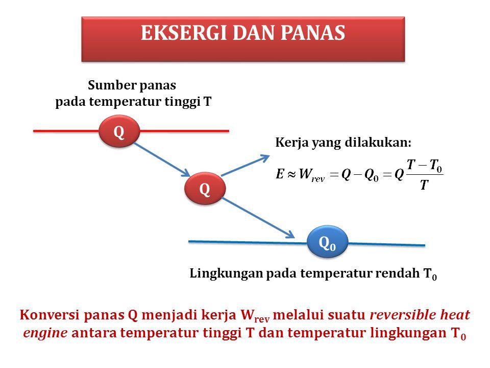 EKSERGI DAN PANAS Q Q Q Q Q0Q0 Q0Q0 Sumber panas pada temperatur tinggi T Lingkungan pada temperatur rendah T 0 Kerja yang dilakukan: Konversi panas Q menjadi kerja W rev melalui suatu reversible heat engine antara temperatur tinggi T dan temperatur lingkungan T 0