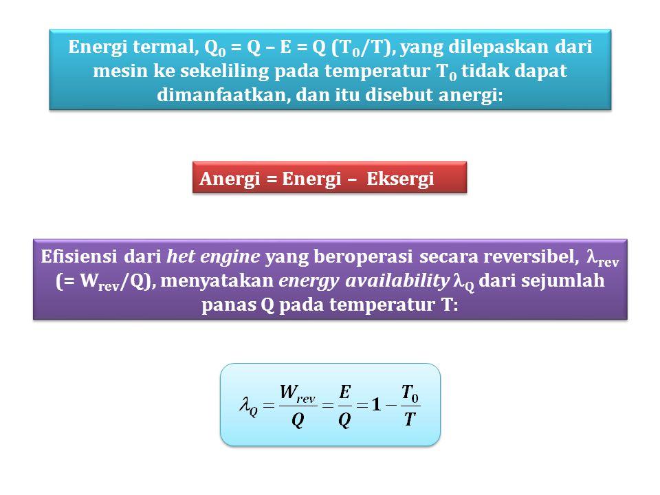 Energi termal, Q 0 = Q – E = Q (T 0 /T), yang dilepaskan dari mesin ke sekeliling pada temperatur T 0 tidak dapat dimanfaatkan, dan itu disebut anergi: Anergi = Energi – Eksergi Efisiensi dari het engine yang beroperasi secara reversibel, rev (= W rev /Q), menyatakan energy availability Q dari sejumlah panas Q pada temperatur T: