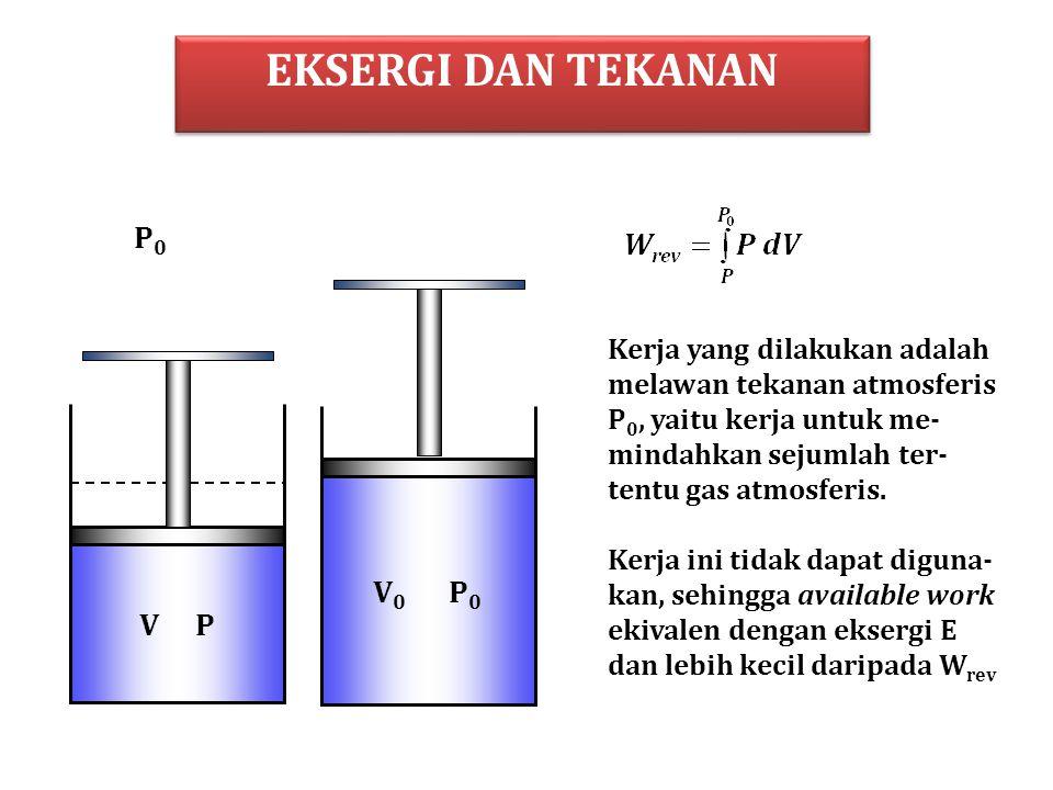 EKSERGI DAN TEKANAN V P V 0 P 0 P0P0 Kerja yang dilakukan adalah melawan tekanan atmosferis P 0, yaitu kerja untuk me- mindahkan sejumlah ter- tentu gas atmosferis.