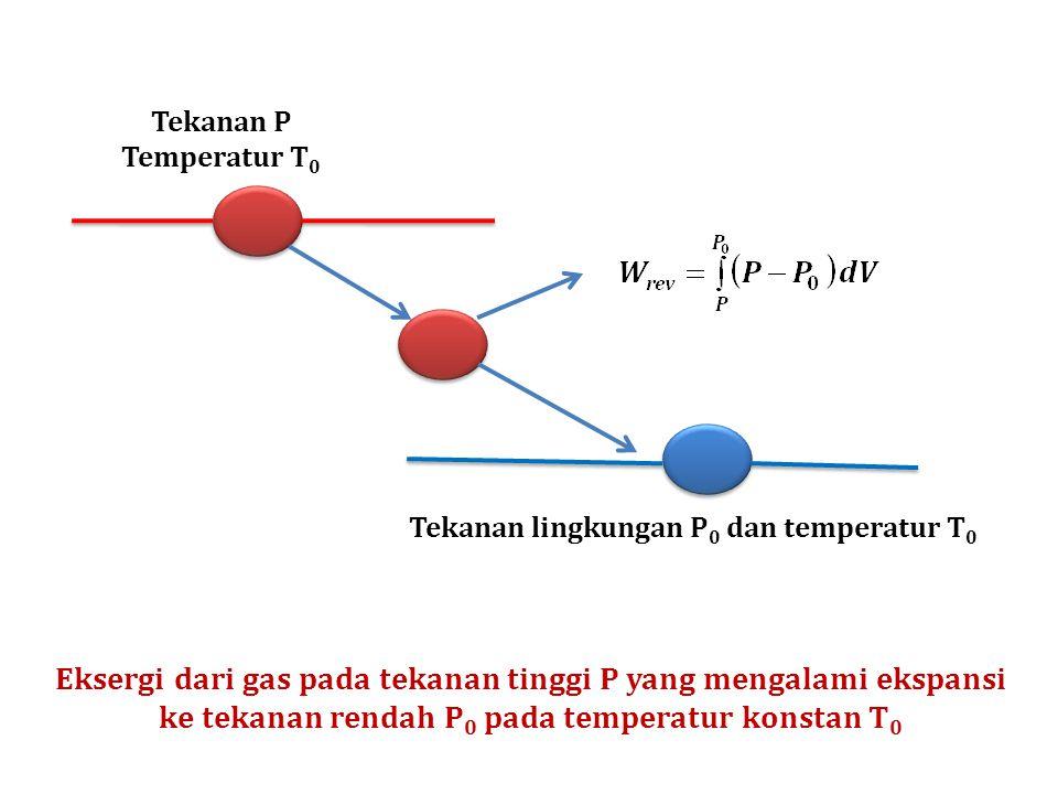 Tekanan P Temperatur T 0 Tekanan lingkungan P 0 dan temperatur T 0 Eksergi dari gas pada tekanan tinggi P yang mengalami ekspansi ke tekanan rendah P 0 pada temperatur konstan T 0