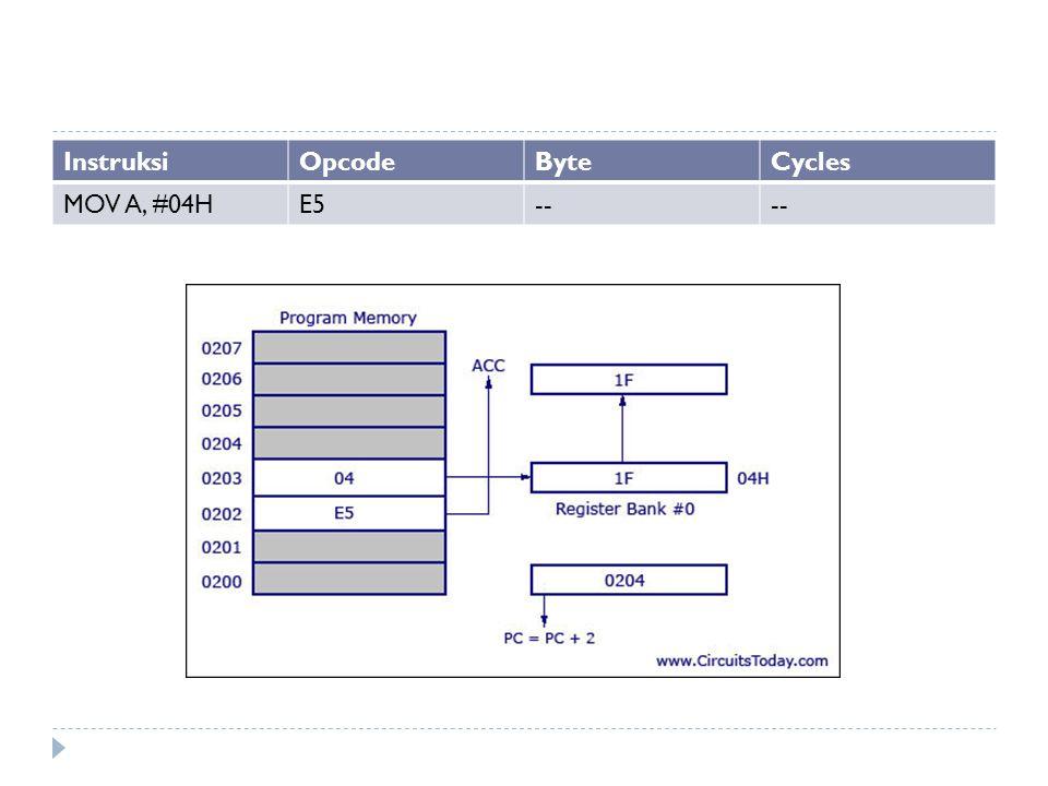 InstruksiOpcodeByteCycles MOV A, #04HE5--