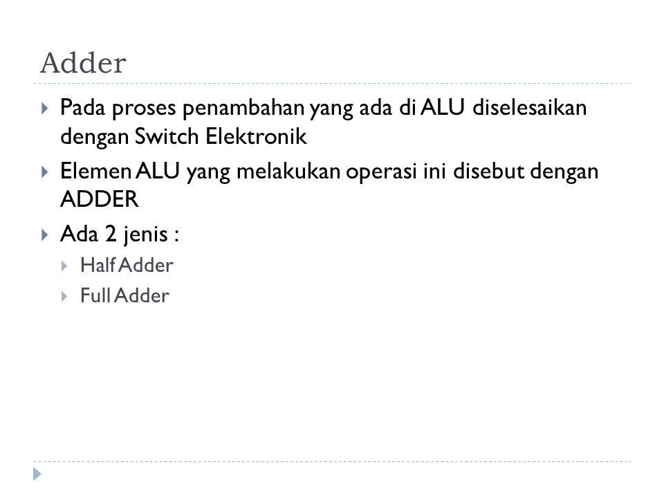Adder  Pada proses penambahan yang ada di ALU diselesaikan dengan Switch Elektronik  Elemen ALU yang melakukan operasi ini disebut dengan ADDER  Ad