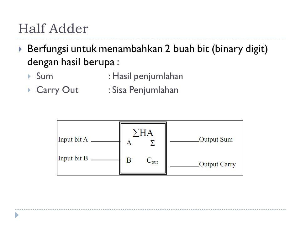 Half Adder  Berfungsi untuk menambahkan 2 buah bit (binary digit) dengan hasil berupa :  Sum: Hasil penjumlahan  Carry Out: Sisa Penjumlahan