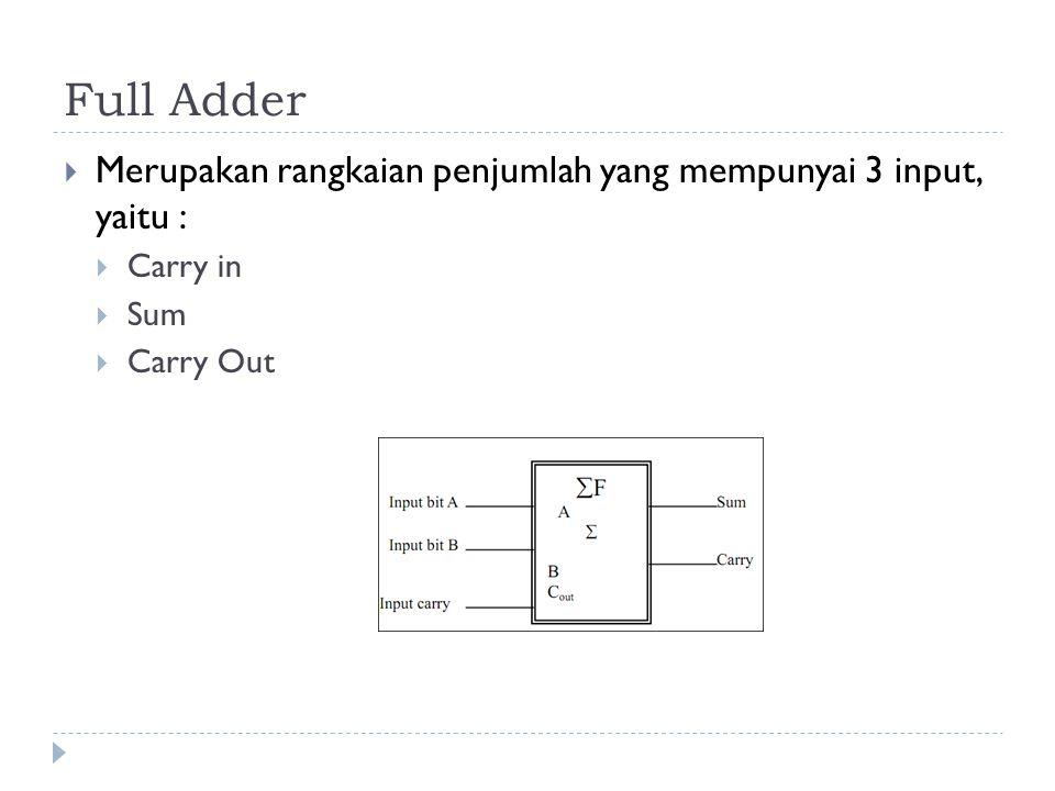Full Adder  Merupakan rangkaian penjumlah yang mempunyai 3 input, yaitu :  Carry in  Sum  Carry Out