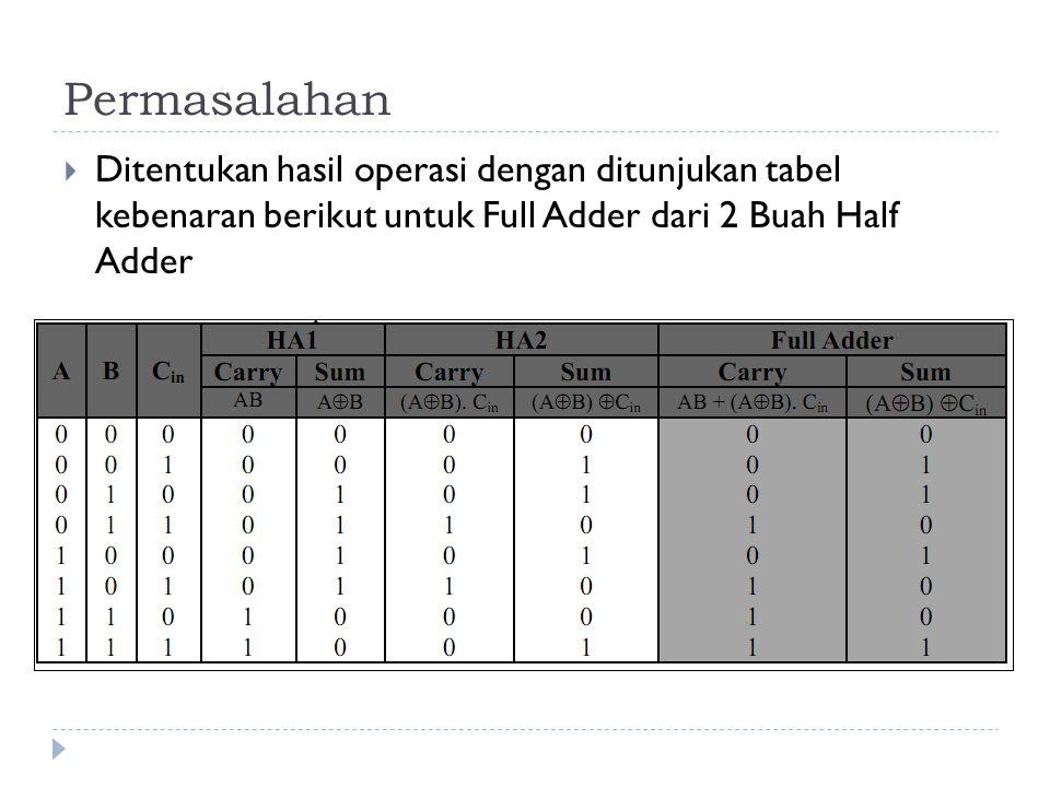 Permasalahan  Ditentukan hasil operasi dengan ditunjukan tabel kebenaran berikut untuk Full Adder dari 2 Buah Half Adder