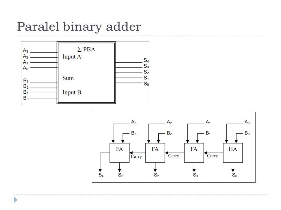 Paralel binary adder