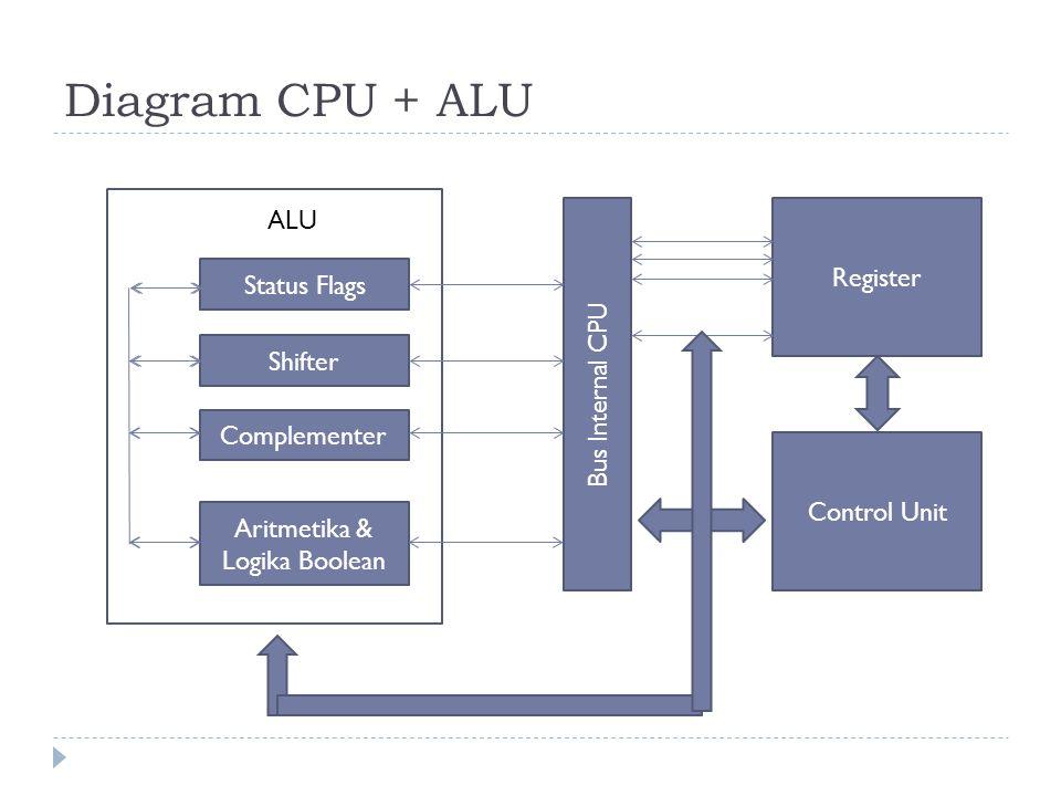 Keterangan  Register, Tempat penyimpanan data sementara dalam CPU selama proses eksekusi  Flags, merupakan tanda dari hasil operasi ALU.