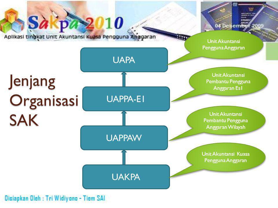 Jenjang Organisasi SAK UAKPA UAPPAW UAPPA-E1 UAPA Unit Akuntansi Pengguna Anggaran Unit Akuntansi Pembantu Pengguna Anggaran Es1 Unit Akuntansi Pembantu Pengguna Anggaran Wilayah Unit Akuntansi Kuasa Pengguna Anggaran