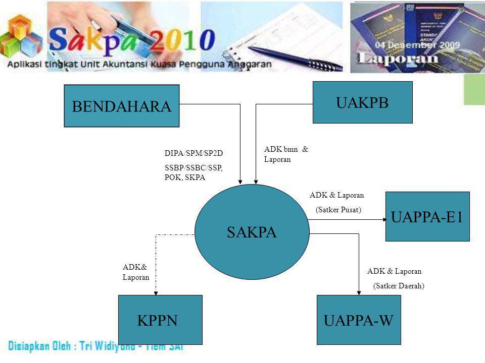 UAKPB SAKPA UAPPA-WKPPN ADK bmn & Laporan ADK & Laporan (Satker Daerah) ADK& Laporan BENDAHARA DIPA/SPM/SP2D SSBP/SSBC/SSP, POK, SKPA UAPPA-E1 ADK & Laporan (Satker Pusat)