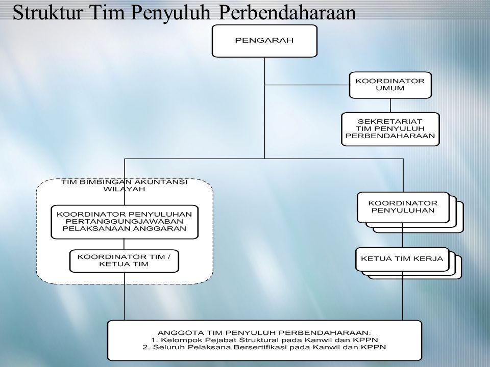 Struktur Tim Penyuluh Perbendaharaan